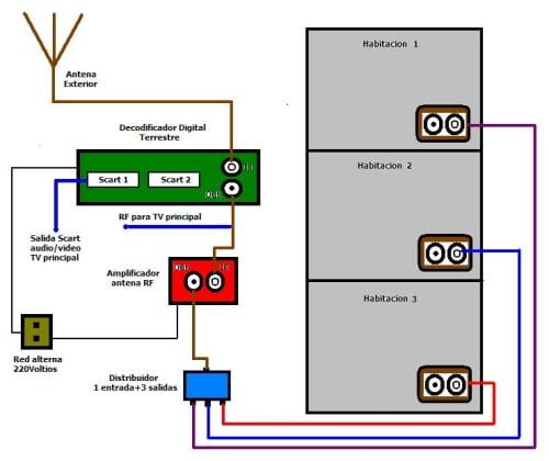 Esquema de distribución un sistema de TDT