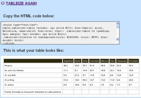 El resultado de la tabla con Tableizer
