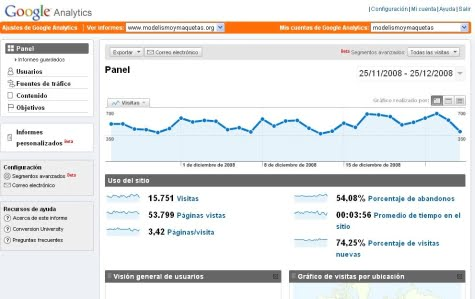 Panel de Google Analytics