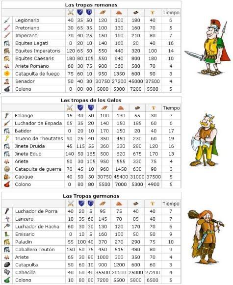 Las diferentes propiedades y costo de las tropas