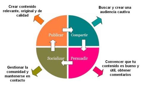 Gráfico que muestra como funcionan las funciones sociales