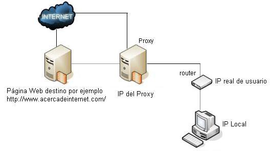 Acceso a Internet a través de un servidor Proxy